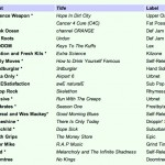 3rdburglar-is-8th-most-played-on-college-radio-in-2012