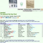 chokeules-album-stay-up-on-earshot-charts